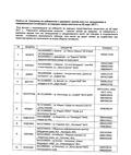 Списък за гласуване на избиратели с увредено зрение или със затруднения в придвижването